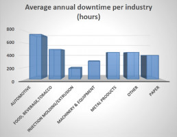 Chart in hours of average annual downtime per industry